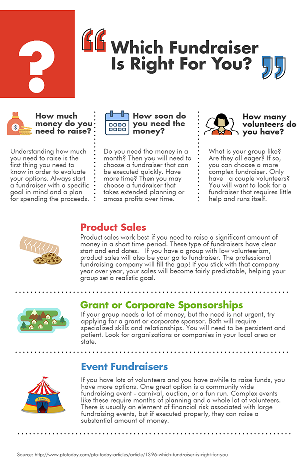 Which Fundraiser Is Right For You?